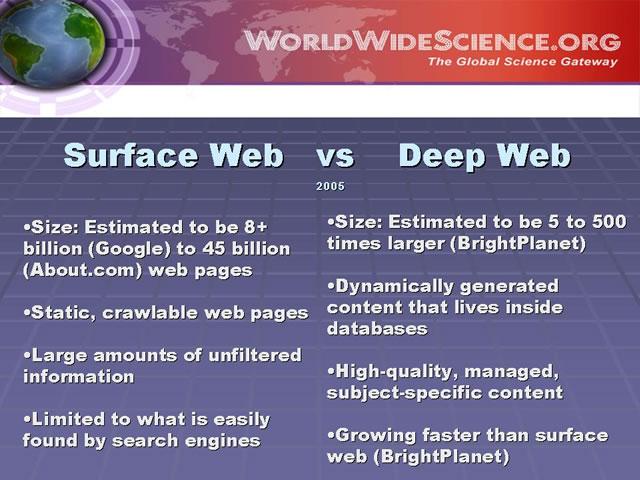 WorldWideScience org - Providing Global Access to World